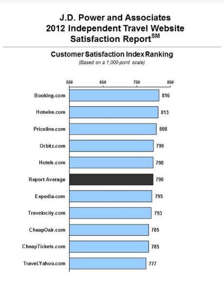 wyniki raportu