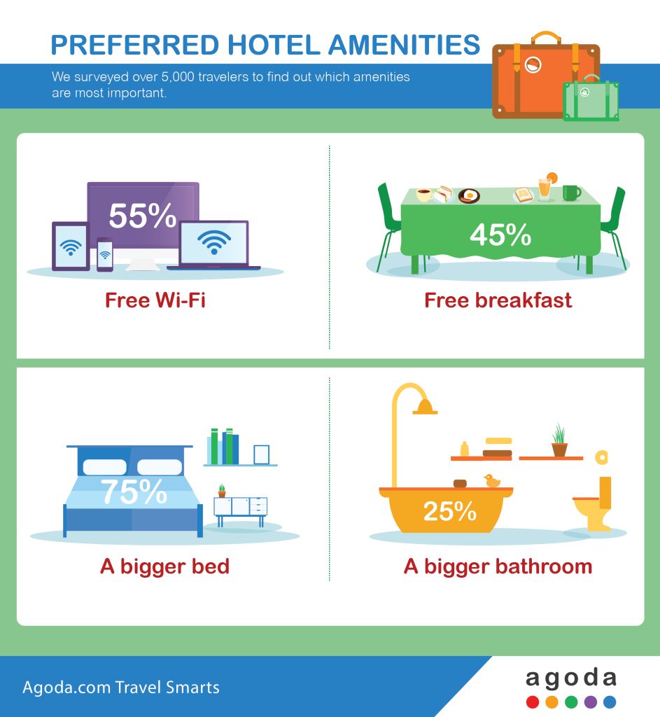 Free-Wi-Fi-over-Free-Breakfast_infographic