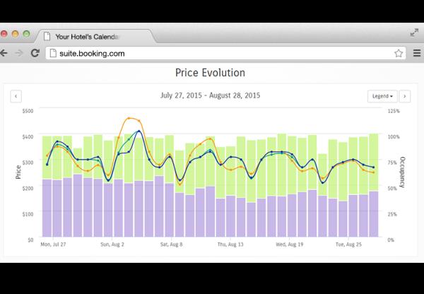 Poranny brief: Booking.com wprowadził usługę revenue management